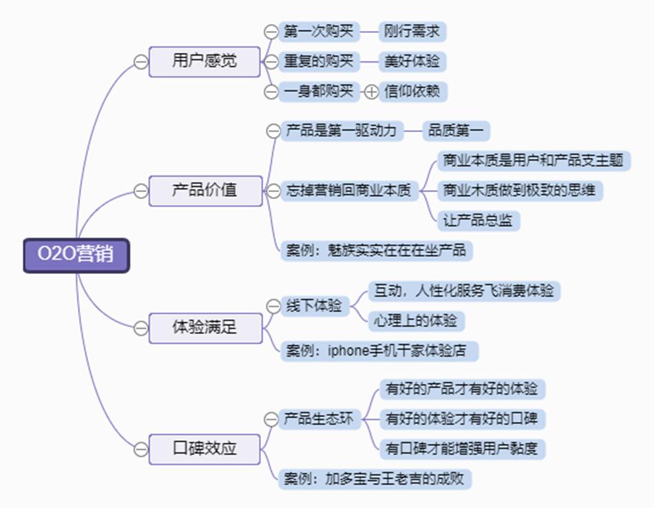 营销结构图.png