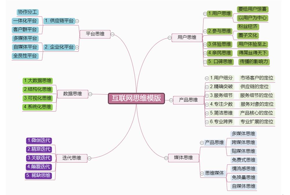 互联网思维结构思维导图.png
