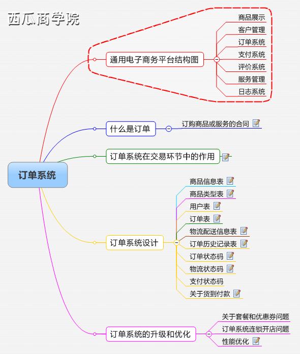 订单系统.jpg