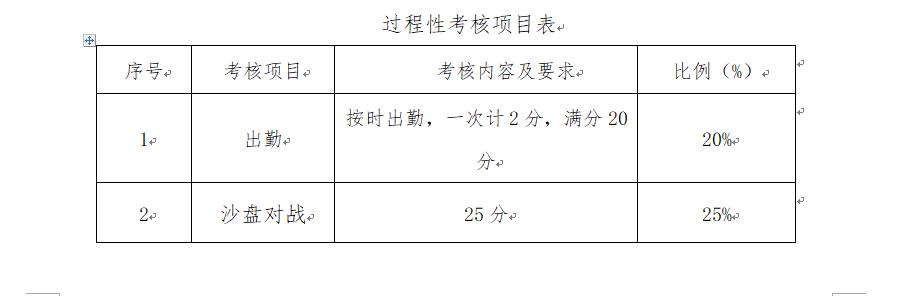过程性考核项目表.png